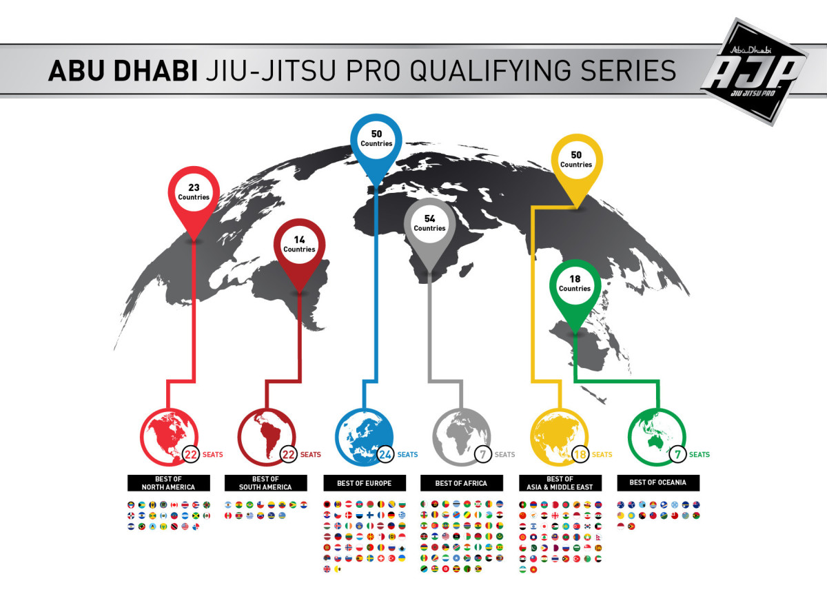 Total Package Tour 2020 Abu Dhabi Jiu Jitsu Pro